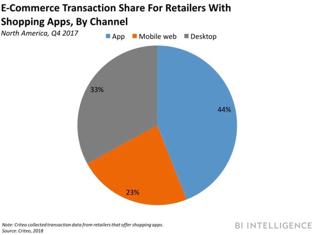 mobile retail apps - mobile commerce rise